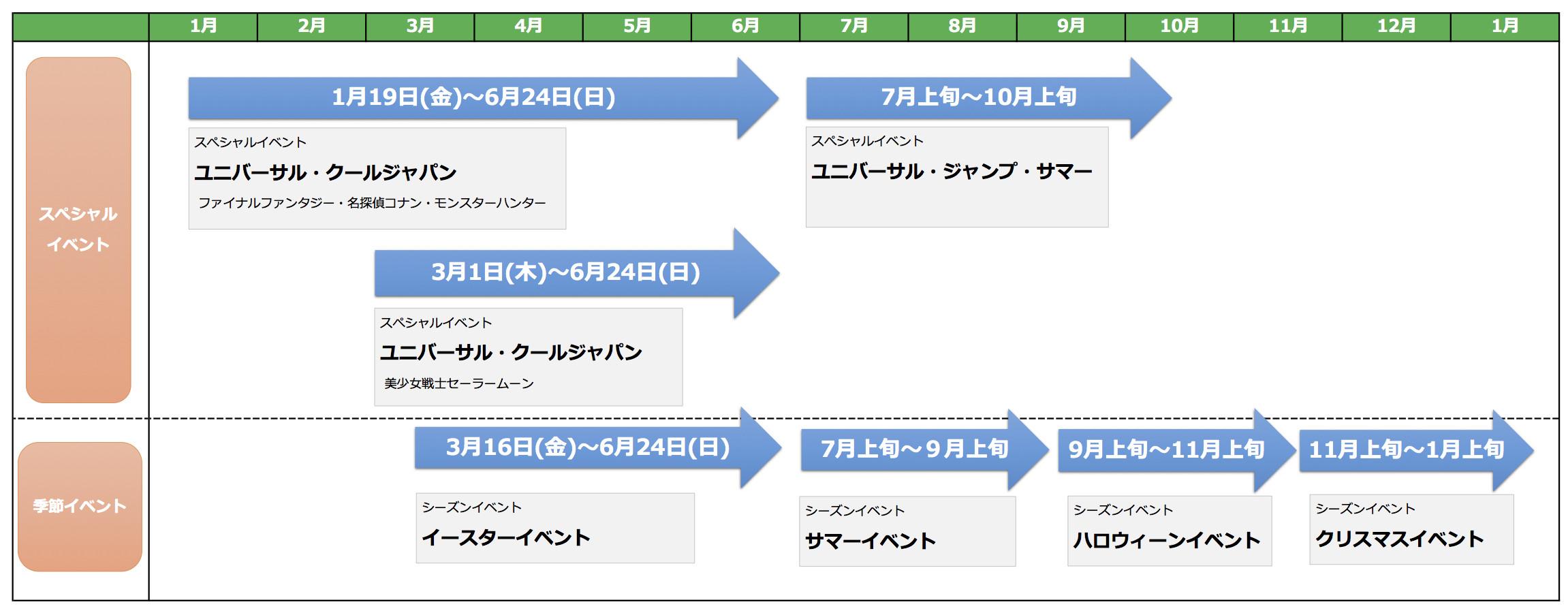 ユニバーサル・スタジオ・ジャパン年間スケジュール