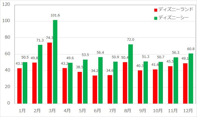 2016年度ファストパス対象アトラクション年間月別データ