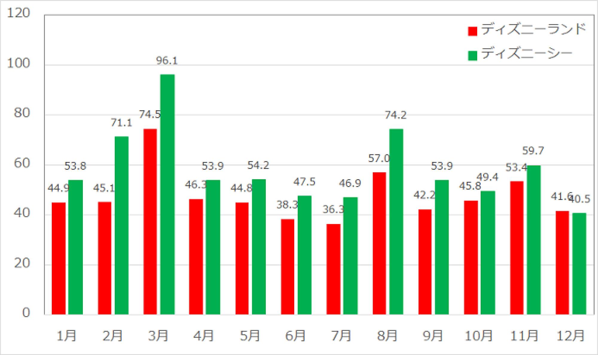 2017年度ファストパス対象アトラクション年間月別データ
