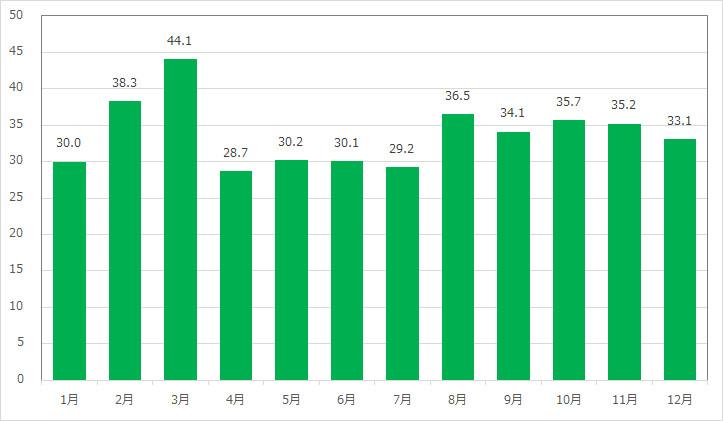 タートル・トークの月別平均待ち時間
