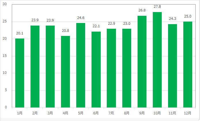 ミッキー&フレンズ・グリーティングトレイル(グーフィー)の月別平均待ち時間