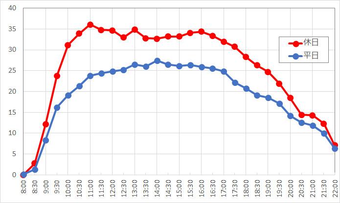フランダーのフライングフィッシュコースターの1日の待ち時間の推移