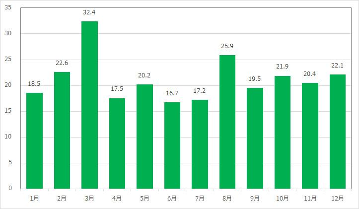 フランダーのフライングフィッシュコースターの月別平均待ち時間