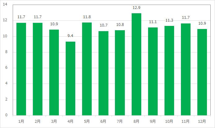ディズニーシー・エレクトリックレールウェイ(ポートディスカバリー)の月別平均待ち時間