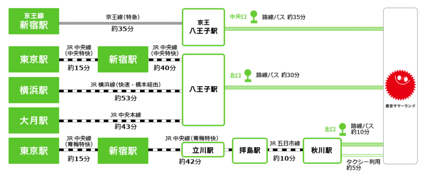 主要駅からのアクセス